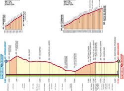 percorsi mondiali ciclismo altimetria prova in linea