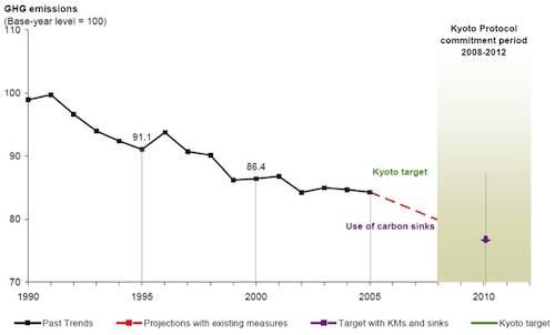 slide protocollo kyoto europa
