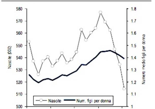 grafico nascite istat