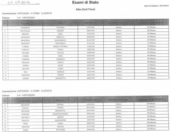 I diplomati del liceo Cairoli (inserita in galleria)