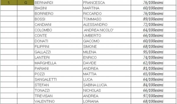 I diplomati del liceo Tosi di Busto (inserita in galleria)