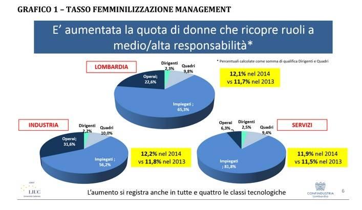 Il Lavoro in Lombardia Rapporto 2015