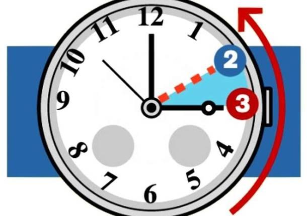 Torna l'ora solare: lancette dell'orologio indietro di un'ora