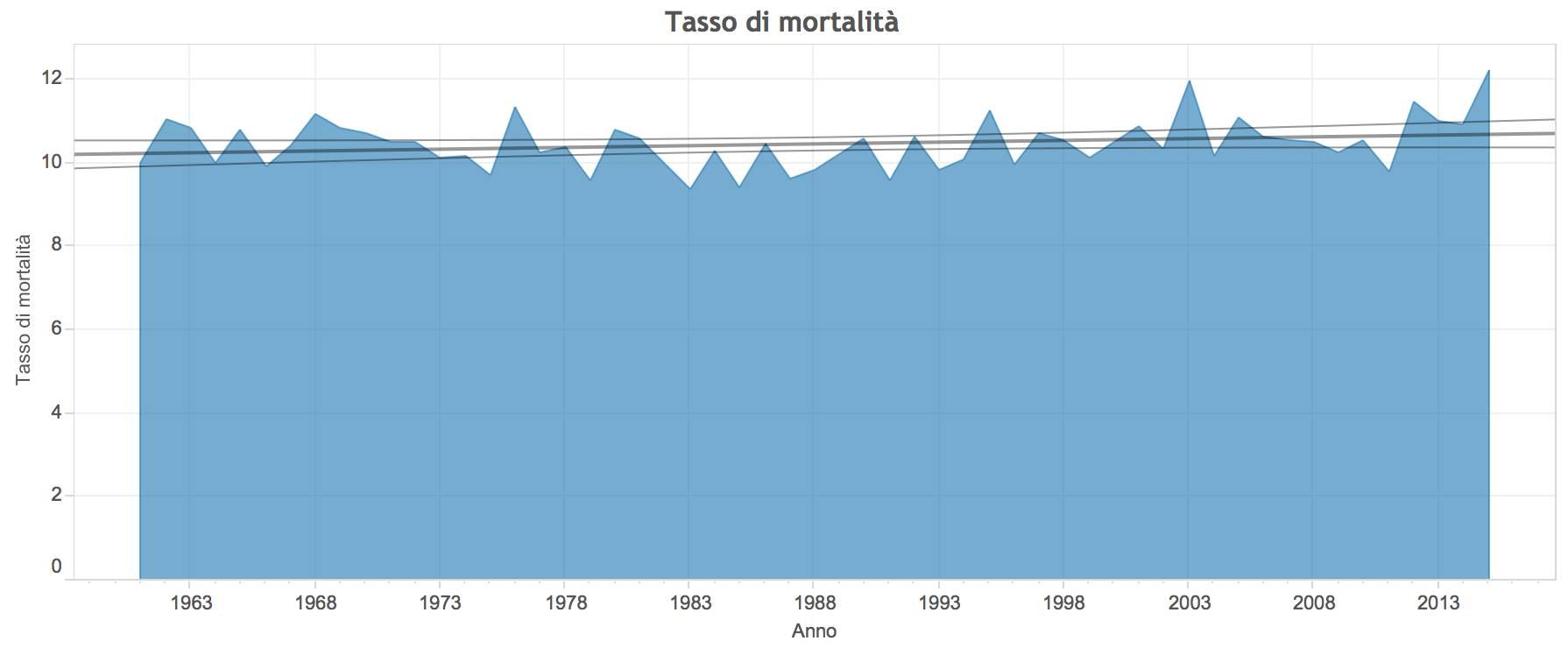 Grafico morti dal 1961 al 2015