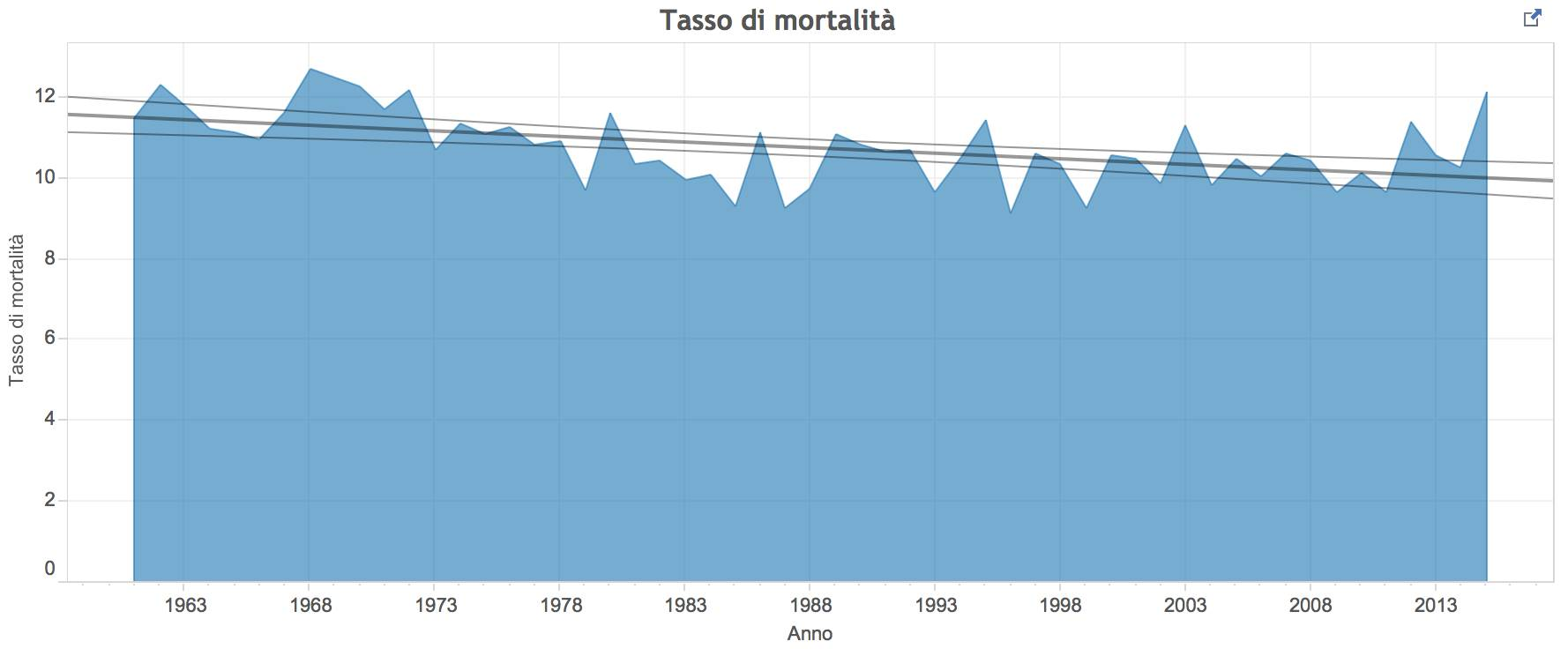 Grafico morti maschi dal 1961 al 2015