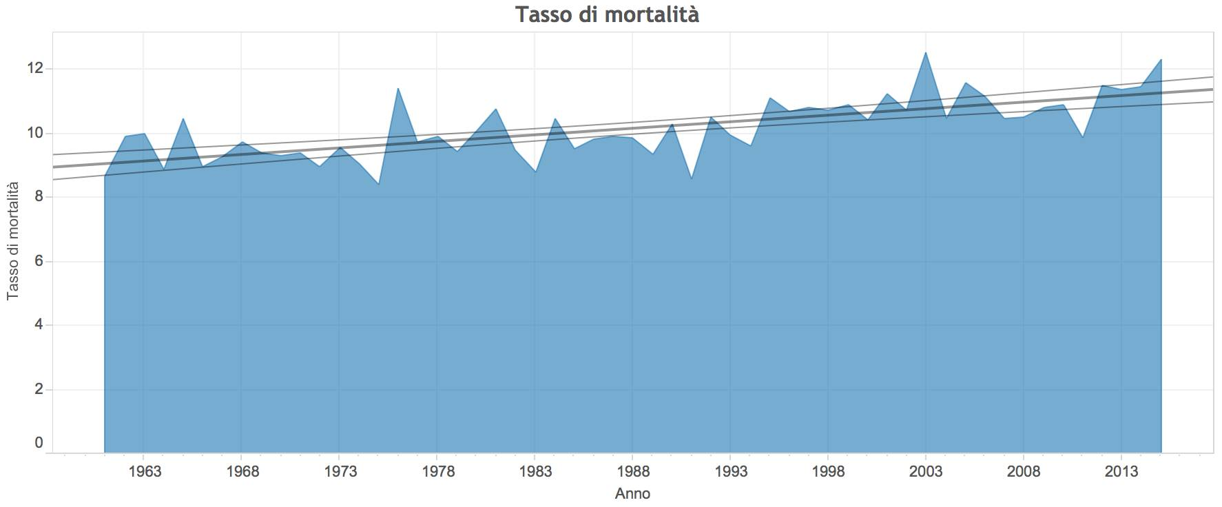 Grafico morti femmine dal 1961 al 2015