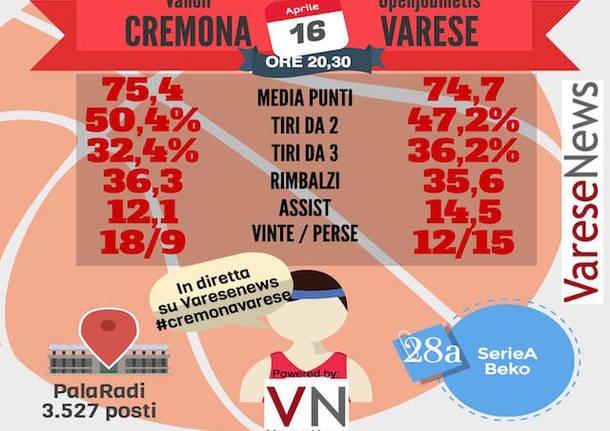 infografica basket cremona varese
