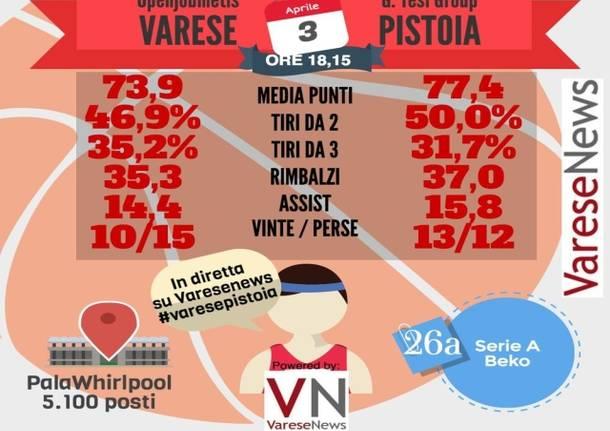 infografica basket varese pistoia