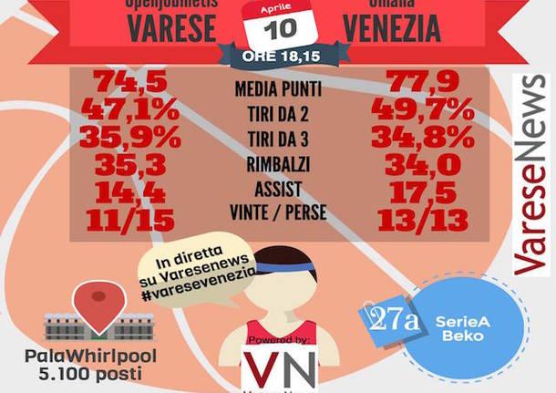 infografica basket varese venezia