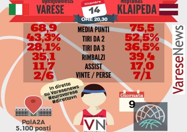 infografica basket varese klaipeda