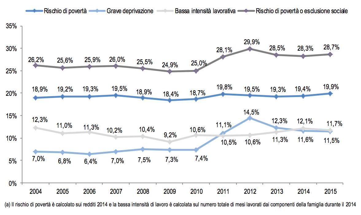 Il grafico Istat