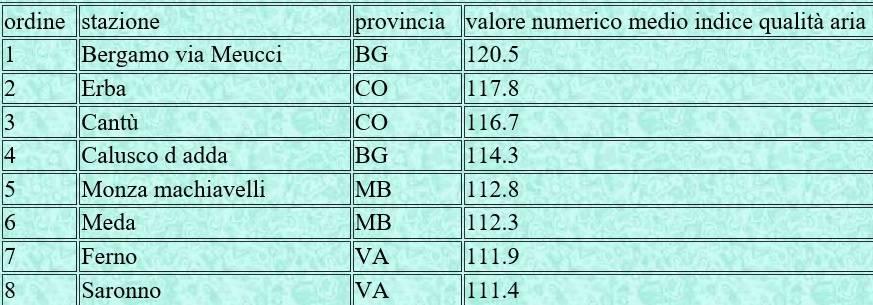 allarme ozono in provincia di varese