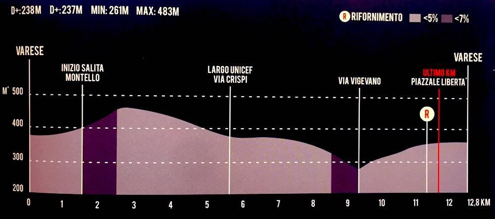 Altimetria Tre Valli Varesine 2