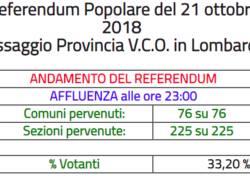 referendum vco
