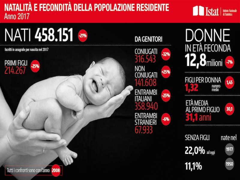 Istat 2017