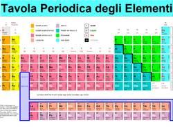 tavola periodica elementi chimica