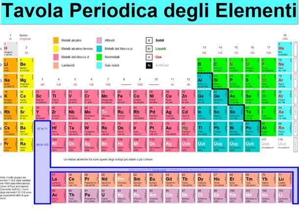 Una serata dedicata alla tavola periodica degli elementi chimici - Tavola chimica degli elementi ...