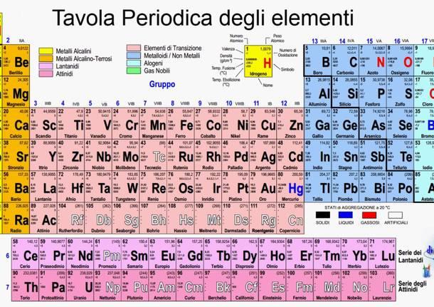 Auguri tavola periodica degli elementi - Poster tavola periodica degli elementi ...