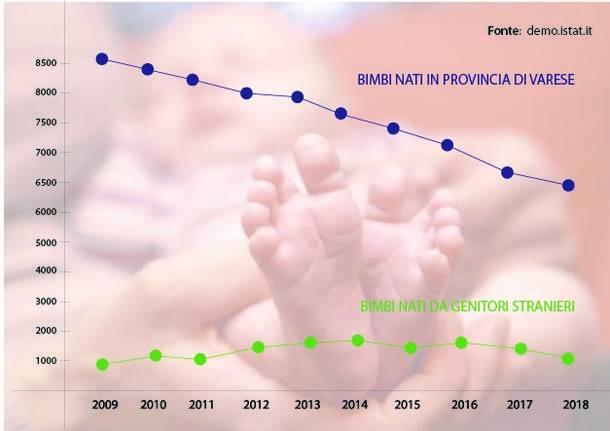 infografica nati varese 2009-2018
