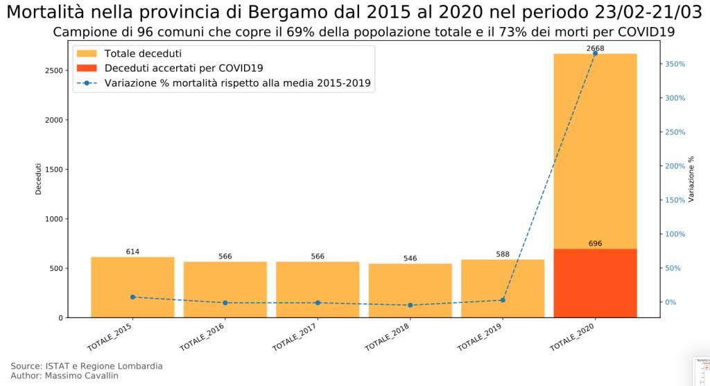 Report Istat della mortalità in Lombardia