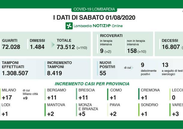 Coronavirus in Italia: il bollettino, i dati e le news di oggi
