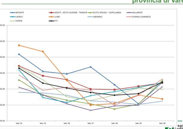 grafici curve contagi febbraio 2021