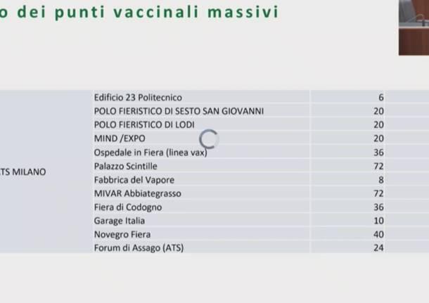 Centri vaccini di massa Ats Milano