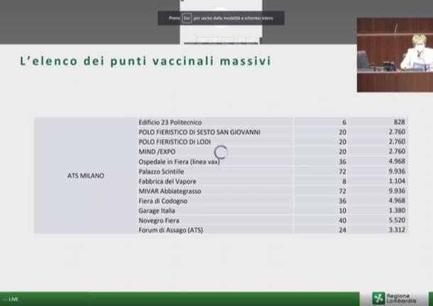 Piano vaccini, a Saronno uno degli hub per la somministrazione di massa