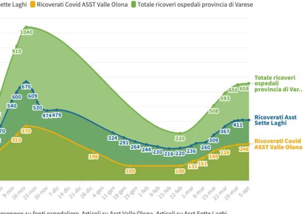 ricoveri provincia di Varese