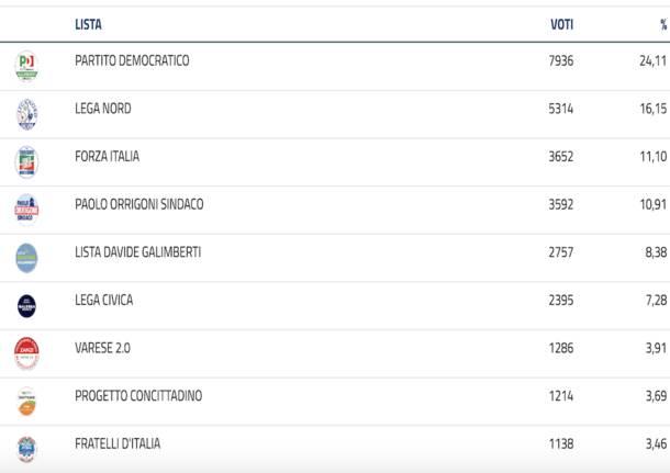 Elezioni amministrative 2021 Varese