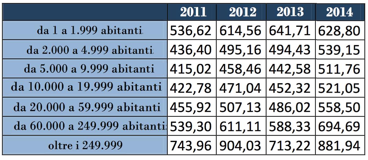 confronto tasse 2011 2014