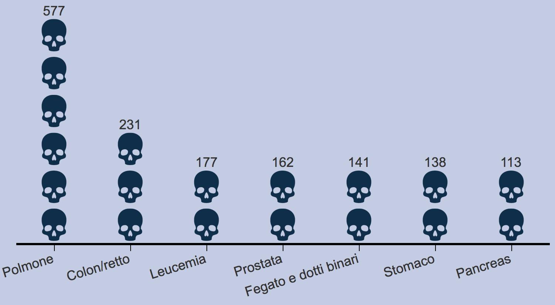 Tumori nella popolazione maschile
