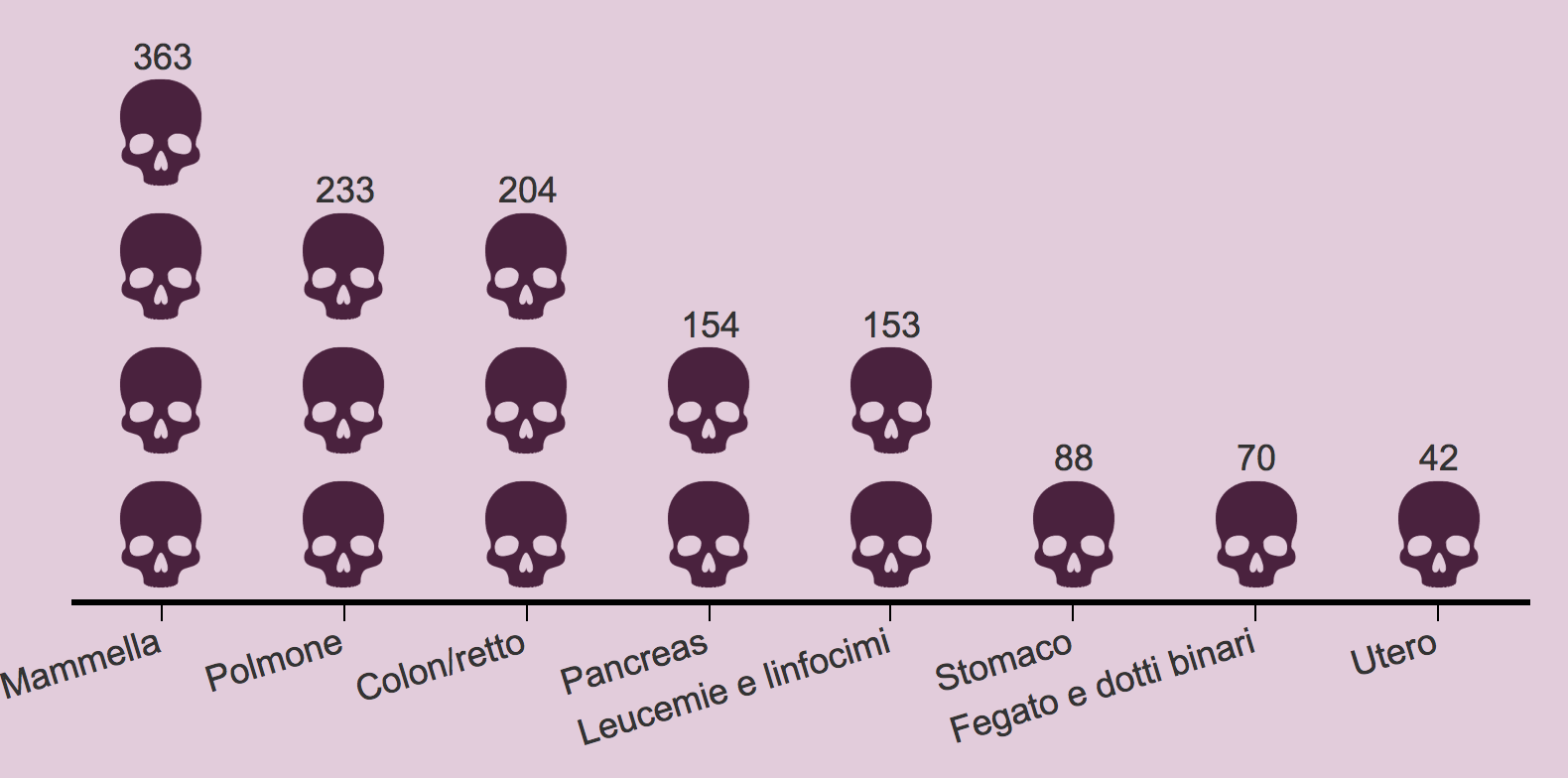 Tumori nella popolazione femminile
