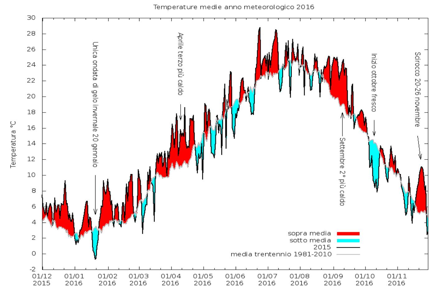 Temperature mesi 2016
