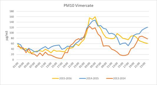 I dati PM10 di Vimercate