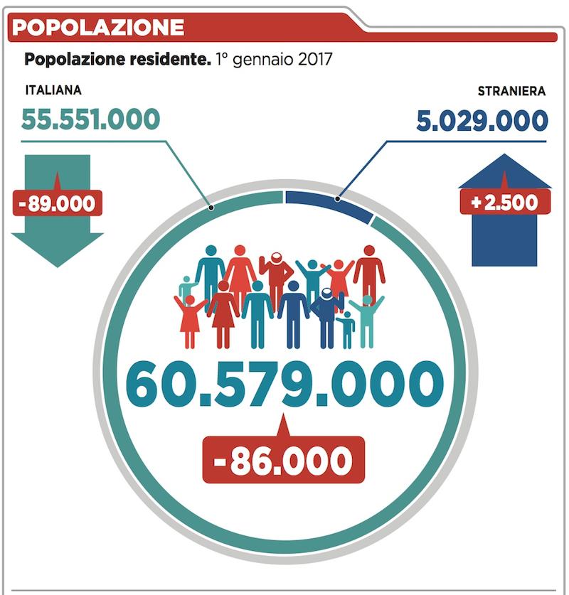 I dati demografici del 2016