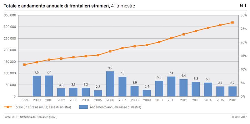 I numeri dei frontalieri in svizzera in un anno 2mila for Numero dei parlamentari italiani