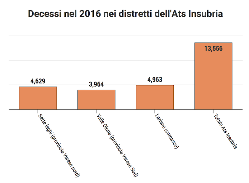 Decessi Ats Insubria 2016