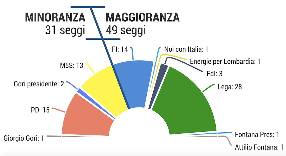 Seggi nel Consiglio regionale della Lombardia