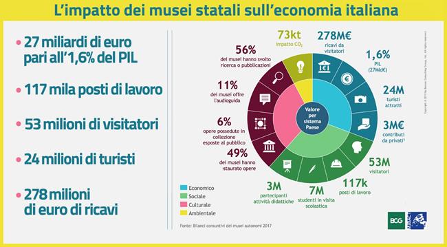 Infografica Musei