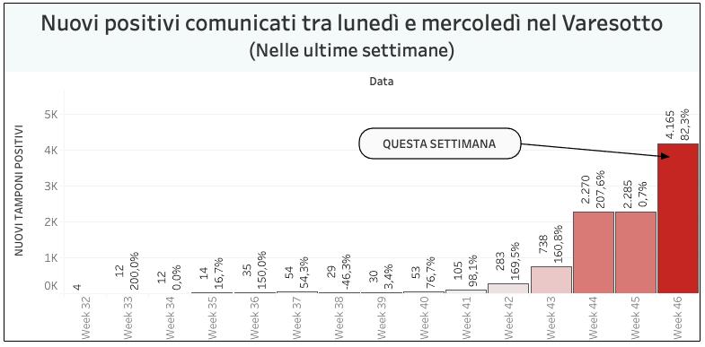 Coronavirus: i nuovi casi sono 943 nel Varesotto, 8.180 in Lombardia